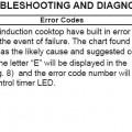 Bảng mã lỗi khi sửa máy giặt Electrolux